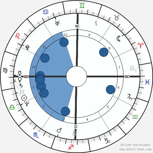 Jim Densmore wikipedia, horoscope, astrology, instagram