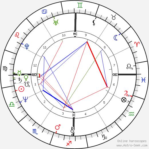 Jim Densmore tema natale, oroscopo, Jim Densmore oroscopi gratuiti, astrologia