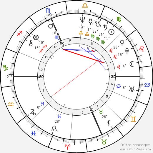 Joe Hartzler birth chart, biography, wikipedia 2019, 2020