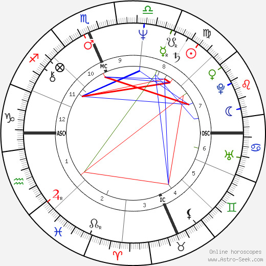 Joe Hartzler birth chart, Joe Hartzler astro natal horoscope, astrology