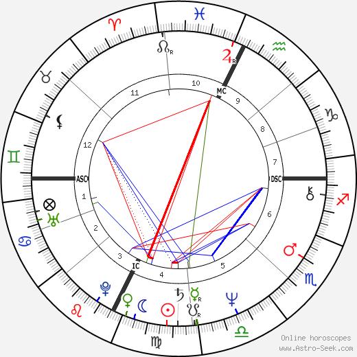 Joe Perry день рождения гороскоп, Joe Perry Натальная карта онлайн