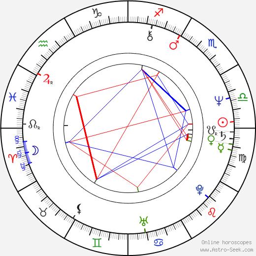 John Marsden astro natal birth chart, John Marsden horoscope, astrology