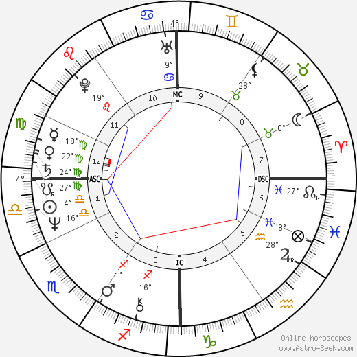 John Sayles birth chart, biography, wikipedia 2019, 2020