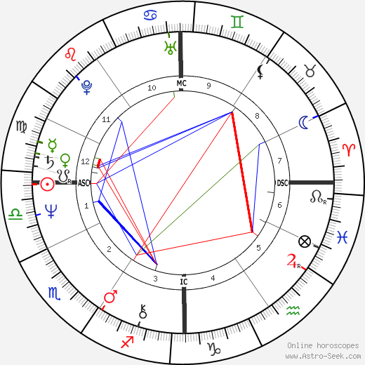John Sayles birth chart, John Sayles astro natal horoscope, astrology
