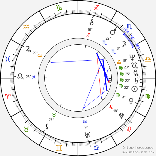 Judit Miklósy birth chart, biography, wikipedia 2020, 2021