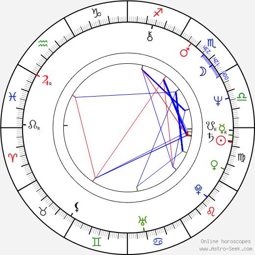 Judit Miklósy birth chart, Judit Miklósy astro natal horoscope, astrology