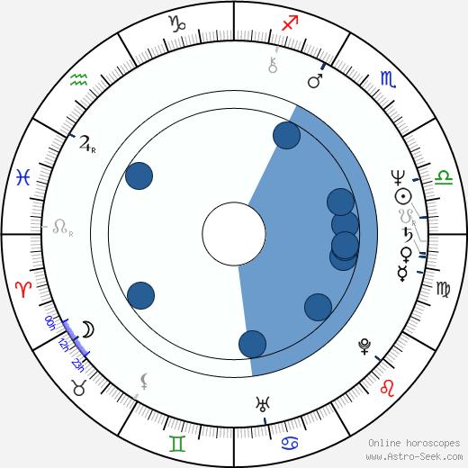 Katherine Cortez wikipedia, horoscope, astrology, instagram