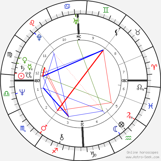 Kirka astro natal birth chart, Kirka horoscope, astrology