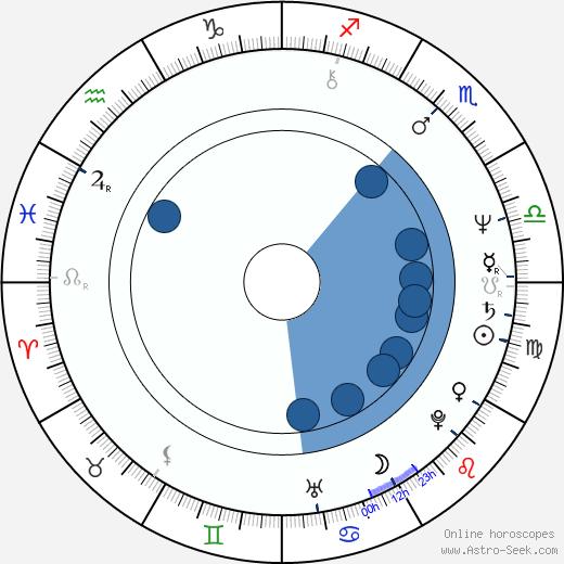 Léa Pool wikipedia, horoscope, astrology, instagram