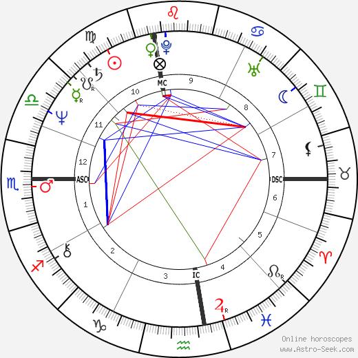 Luciano Teodori tema natale, oroscopo, Luciano Teodori oroscopi gratuiti, astrologia