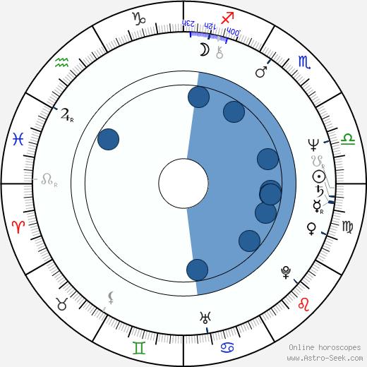 Luis Contreras wikipedia, horoscope, astrology, instagram