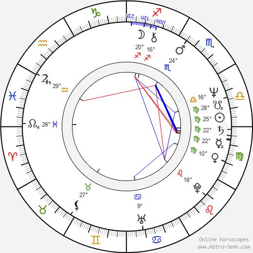 Luis Contreras birth chart, biography, wikipedia 2020, 2021