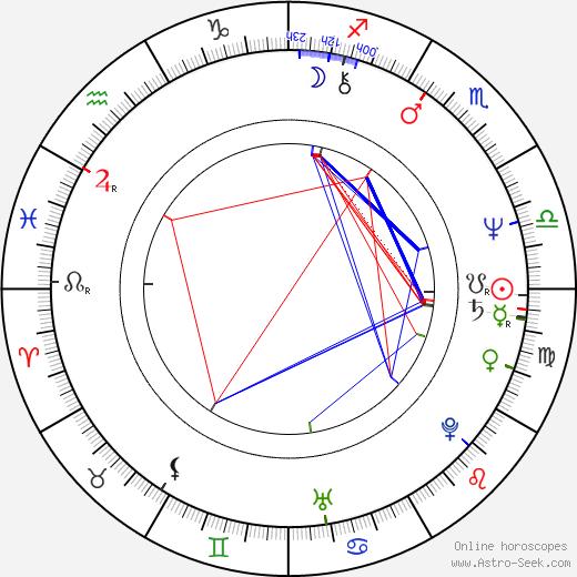 Luis Contreras birth chart, Luis Contreras astro natal horoscope, astrology