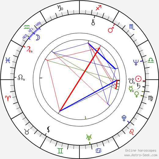 Max Färberböck birth chart, Max Färberböck astro natal horoscope, astrology