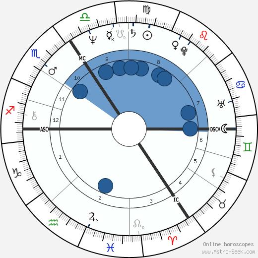 Palden Jenkins wikipedia, horoscope, astrology, instagram