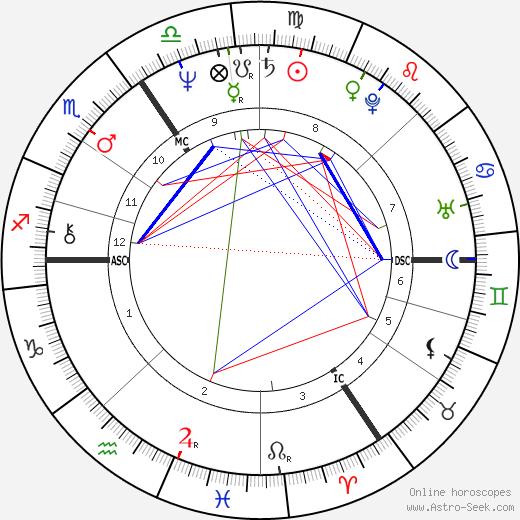 Palden Jenkins день рождения гороскоп, Palden Jenkins Натальная карта онлайн