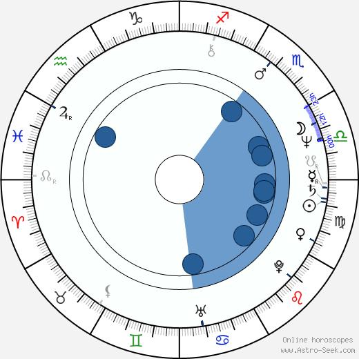 Paul Kossoff wikipedia, horoscope, astrology, instagram
