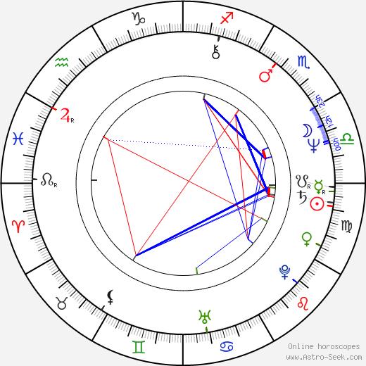 Paul Kossoff birth chart, Paul Kossoff astro natal horoscope, astrology