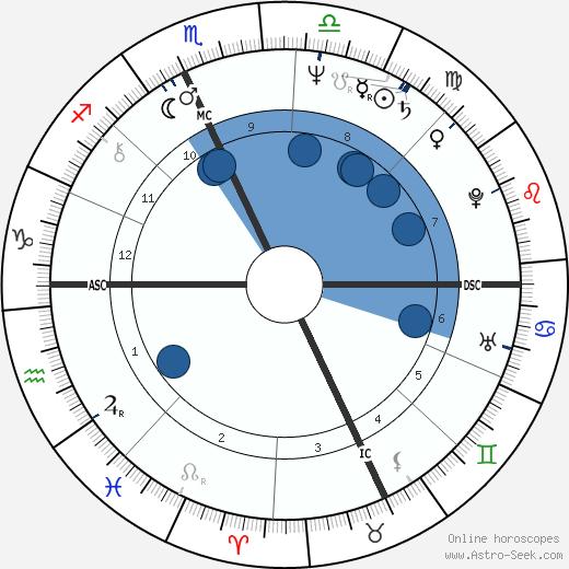 Paula Moore wikipedia, horoscope, astrology, instagram