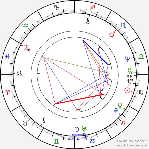 Pawel Berger birth chart, Pawel Berger astro natal horoscope, astrology