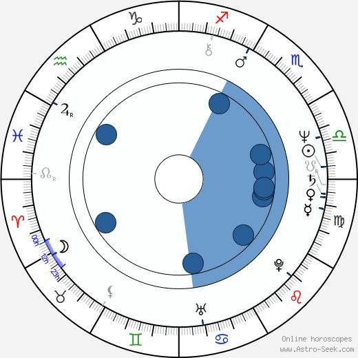 Peter Timm wikipedia, horoscope, astrology, instagram