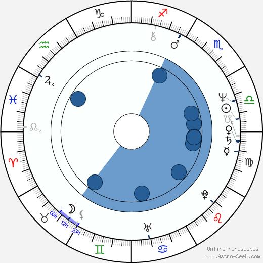 Renato Zero wikipedia, horoscope, astrology, instagram