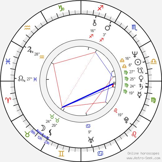 Renato Zero birth chart, biography, wikipedia 2020, 2021