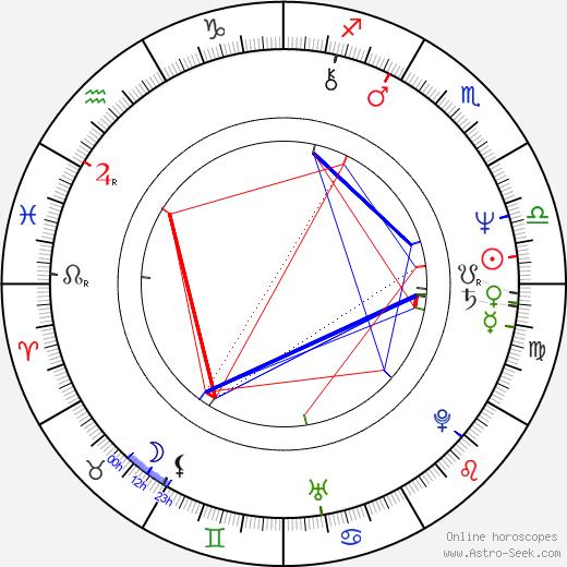 Renato Zero birth chart, Renato Zero astro natal horoscope, astrology