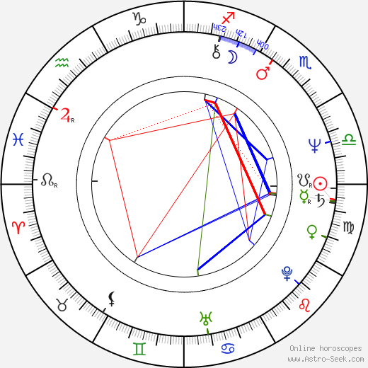 Roger Stern birth chart, Roger Stern astro natal horoscope, astrology