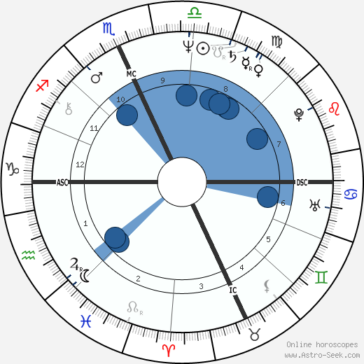 Scott Newman horoscope, astrology, sign, zodiac, date of birth, instagram
