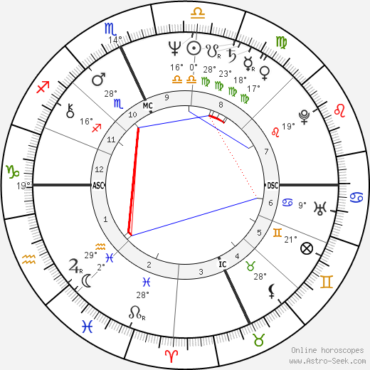 Scott Newman birth chart, biography, wikipedia 2019, 2020