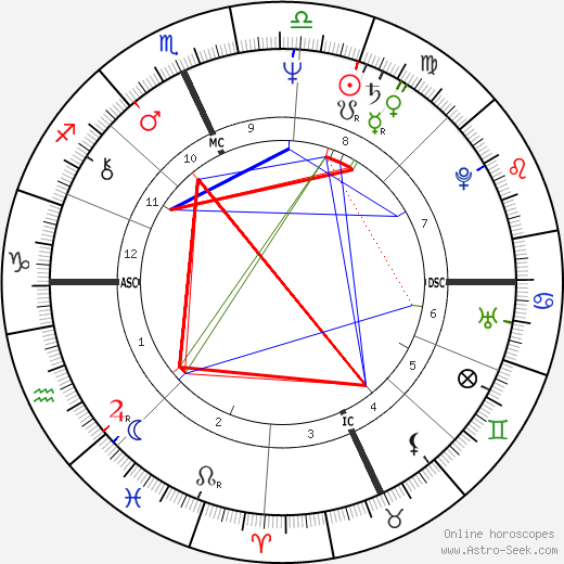 Scott Newman astro natal birth chart, Scott Newman horoscope, astrology