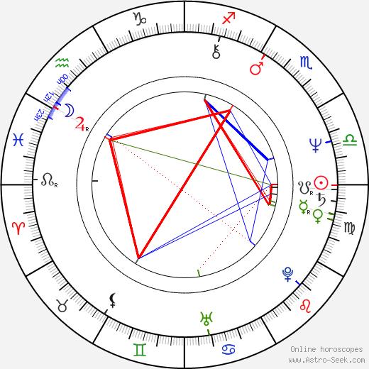 Serban Ionescu tema natale, oroscopo, Serban Ionescu oroscopi gratuiti, astrologia