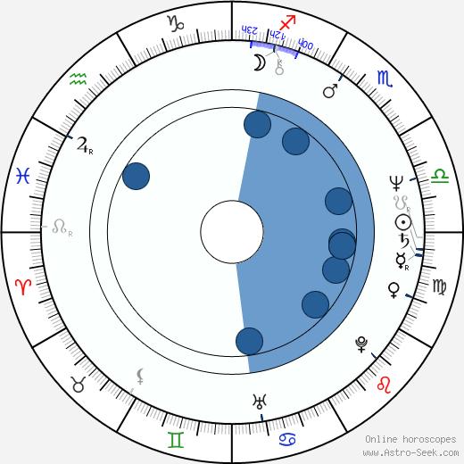 Shabana Azmi wikipedia, horoscope, astrology, instagram