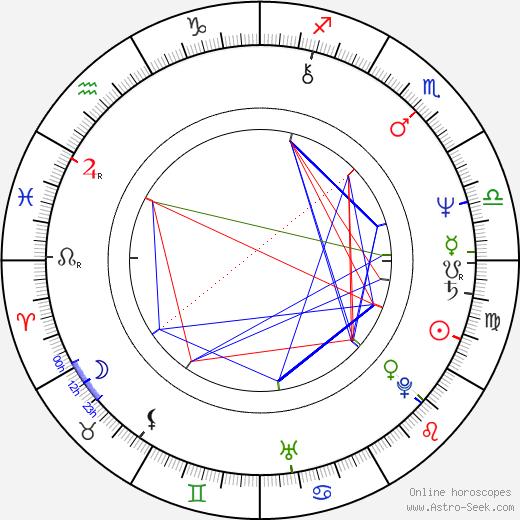 Steve Mellor день рождения гороскоп, Steve Mellor Натальная карта онлайн