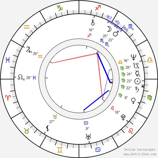 Susan Ruttan birth chart, biography, wikipedia 2018, 2019