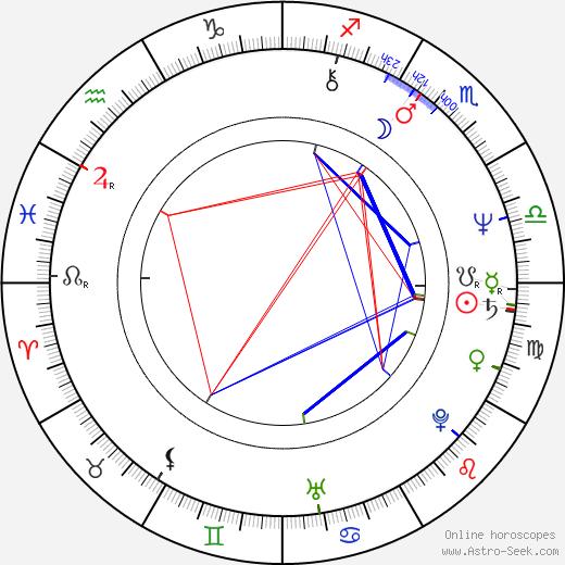 Susan Ruttan astro natal birth chart, Susan Ruttan horoscope, astrology