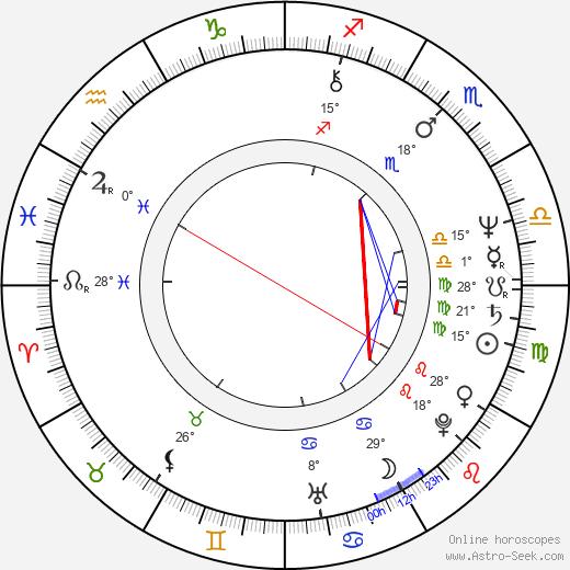 Takashi Kanno birth chart, biography, wikipedia 2019, 2020
