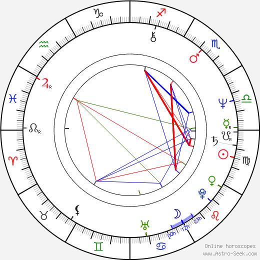 Takashi Kanno astro natal birth chart, Takashi Kanno horoscope, astrology