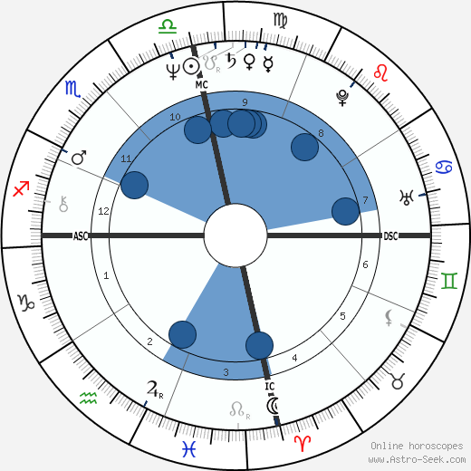 Tracy Marks wikipedia, horoscope, astrology, instagram