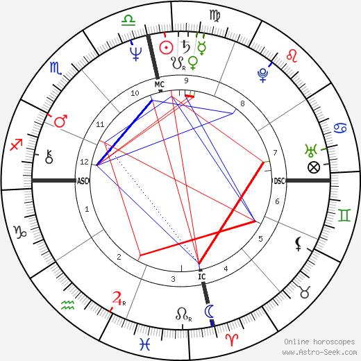Tracy Marks день рождения гороскоп, Tracy Marks Натальная карта онлайн