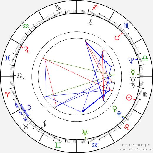Вагит Юсуфович Алекперов Vagit Alekperov день рождения гороскоп, Vagit Alekperov Натальная карта онлайн