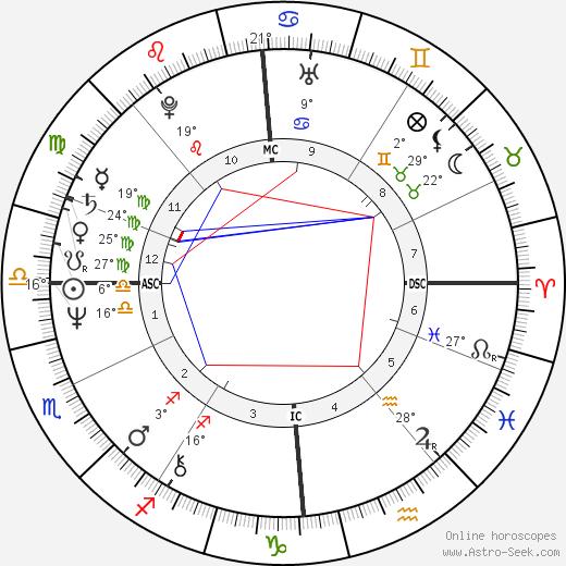 Victoria Tennant birth chart, biography, wikipedia 2020, 2021