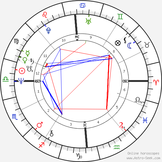 Victoria Tennant astro natal birth chart, Victoria Tennant horoscope, astrology