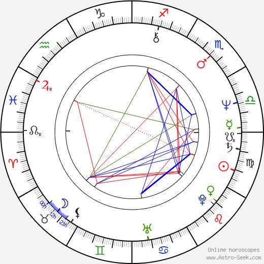 Yuen Wah astro natal birth chart, Yuen Wah horoscope, astrology