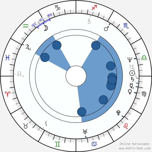 Yûsaku Matsuda wikipedia, horoscope, astrology, instagram