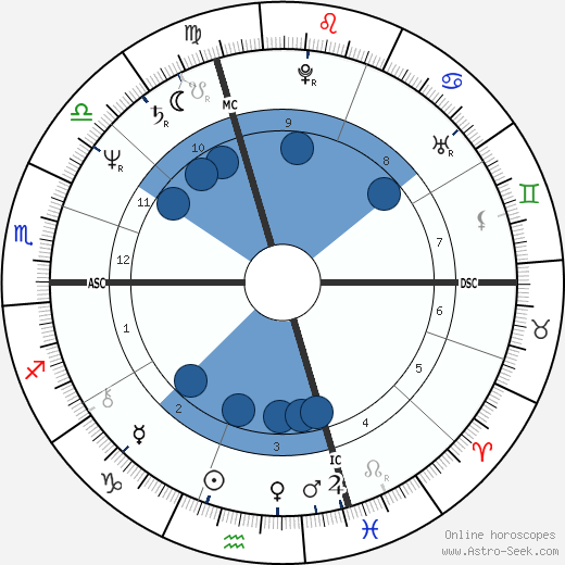 Alexander horoscope, astrology, sign, zodiac, date of birth, instagram