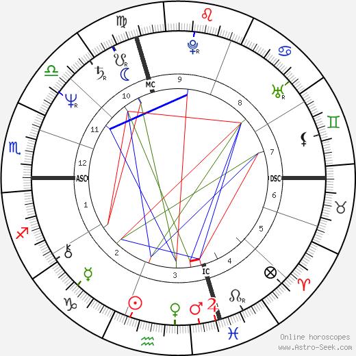 Alexander tema natale, oroscopo, Alexander oroscopi gratuiti, astrologia