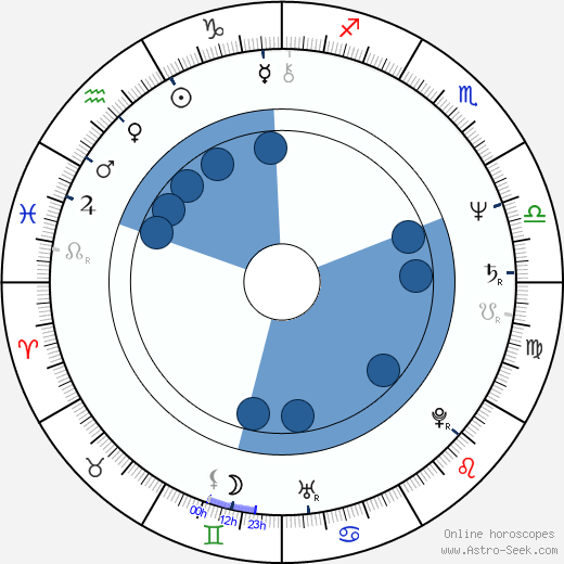 Arthur Taxier wikipedia, horoscope, astrology, instagram