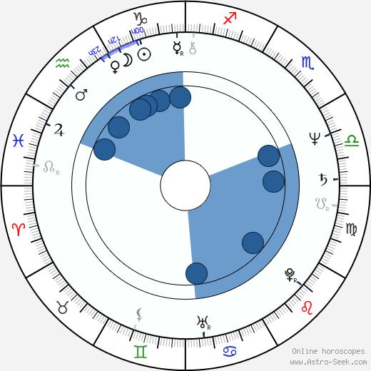 Bernhard Rapkay wikipedia, horoscope, astrology, instagram